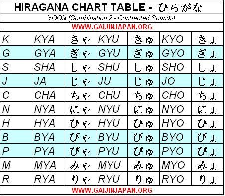 hiragana chart table yoon combination, table hiragana japonais yoon combinaison