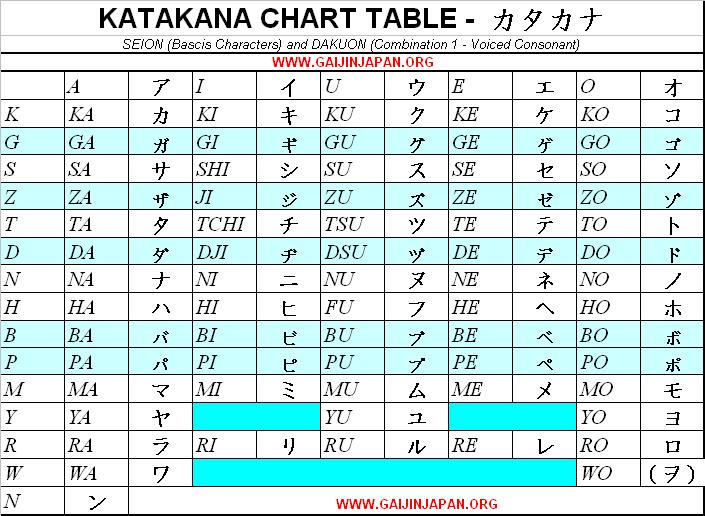 japanese katakana chart table character, table katakana japonais