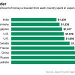 tourisme au Japon dépenses des touristes