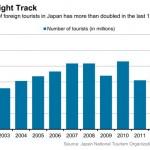 tourisme au Japon