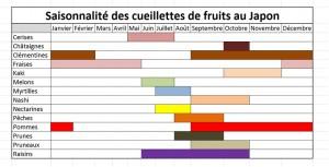 fruits japonais