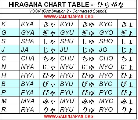 hiragana chart table yoon combination, table hiragana japonais yoon combinaison