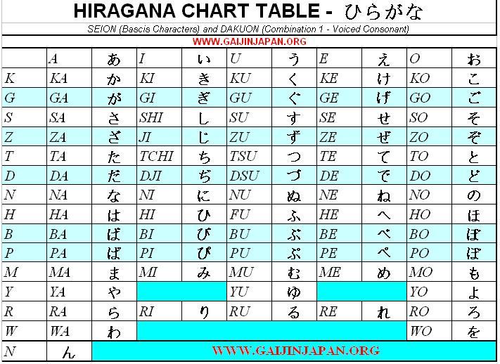 hiragana chart table, table des hiragana japonais
