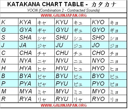 japanese katakana chart table yoon combination, katakana japonais table des combinaise Yoon