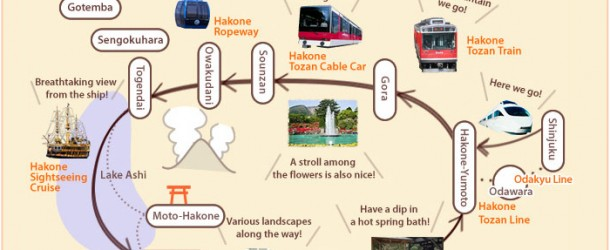 Hakone Free Pass, pour vous balader librement